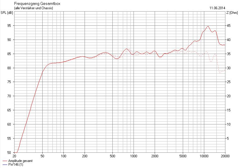 Frequenzgang 0° vs. 15° finales Korrekturglied