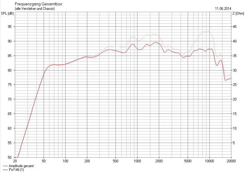Frequenzgang unbeschaltet vs. original Sperrkreis