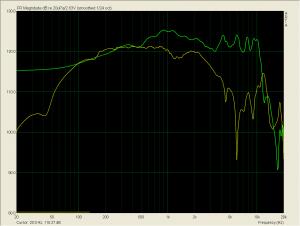 Nah vs Fernfeld korr. skalierung