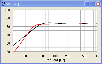 SPH-250KE 64 Liter CB vs. GHP