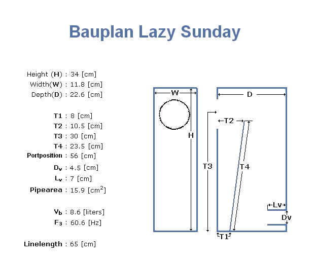 Bauplan Lazy Sunday endgültig