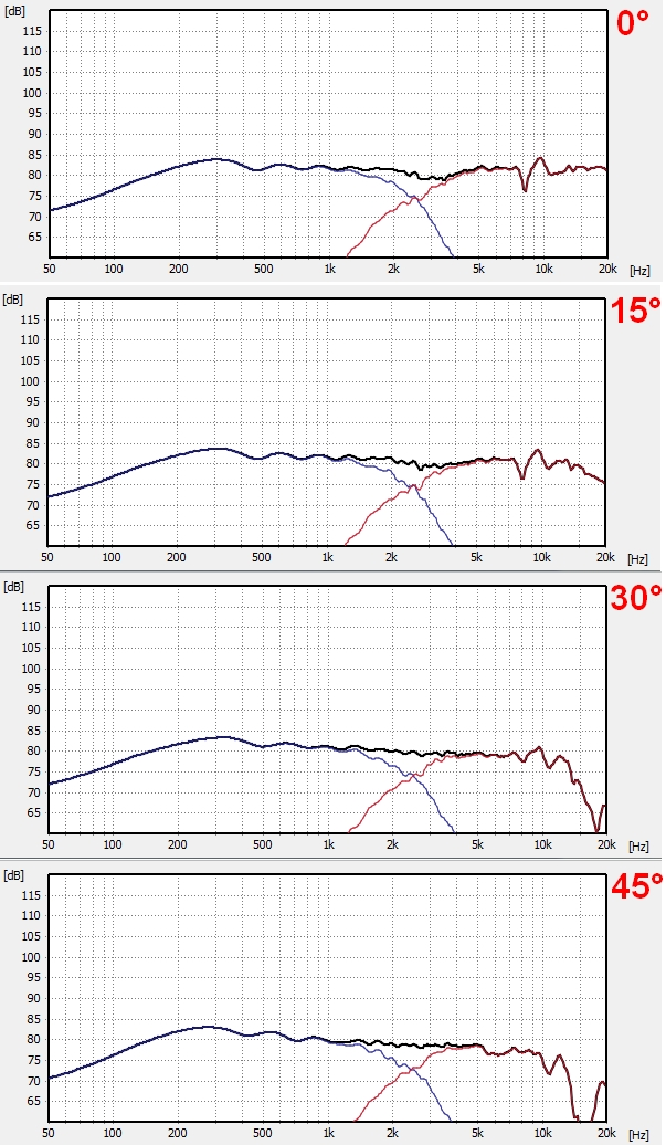 Simulation 0-45°