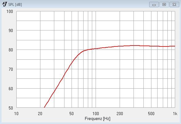 CP-104 in 3,5 Litern GHP