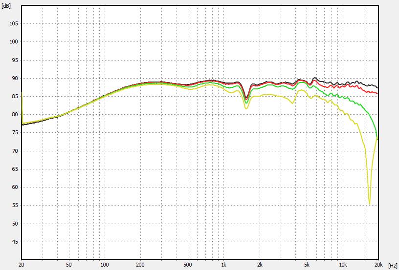 Simulation 0° - 45° ohne RC Glied und Saugkreis ohne Zweige